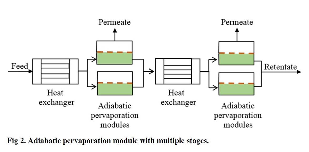 Adiabatic PervaporatonModule with multiple stages